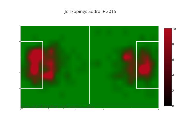 Jönköpings Södra IF 2015