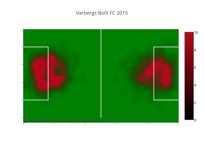 Varbergs BoIS FC 2015