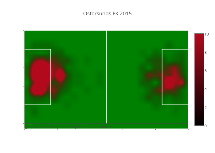 Östersunds FK 2015