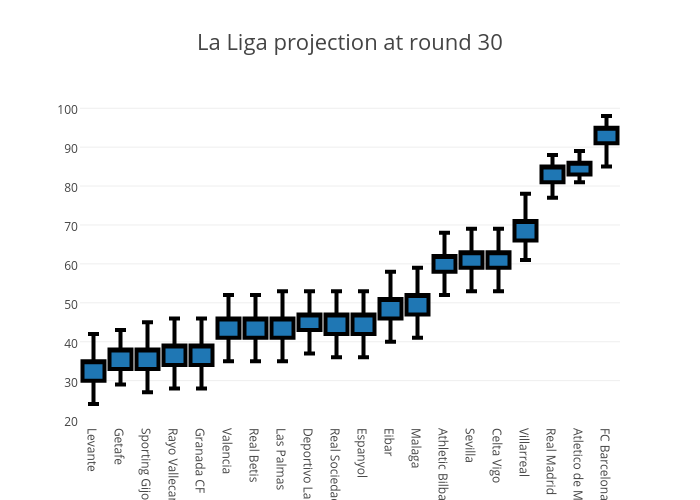 La Liga projection at round 30