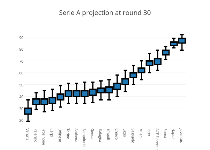 Serie A projection at round 30