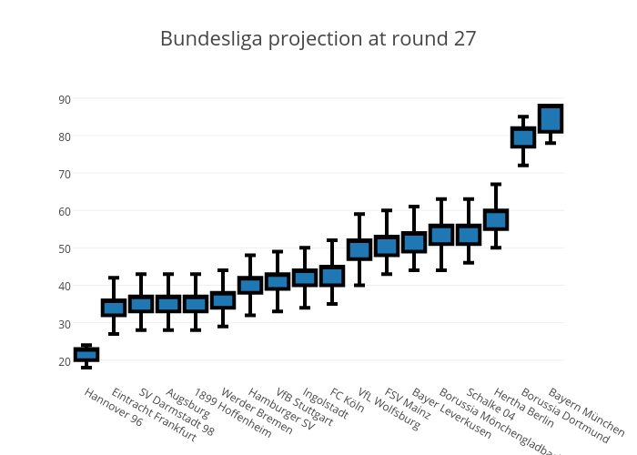 Bundesliga projection at round 27