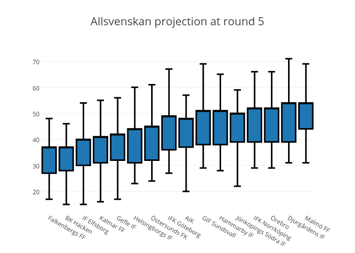 Allsvenskan projection at round 5