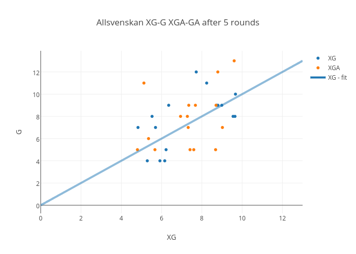 Allsvenskan 2016 Some Early Stats Football Analytics By Machine Learning