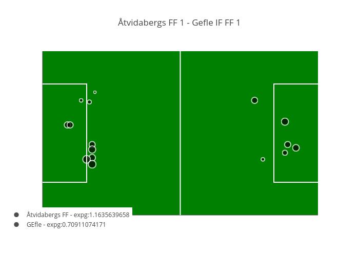 Åtvidabergs FF 1 - Gefle IF FF 1