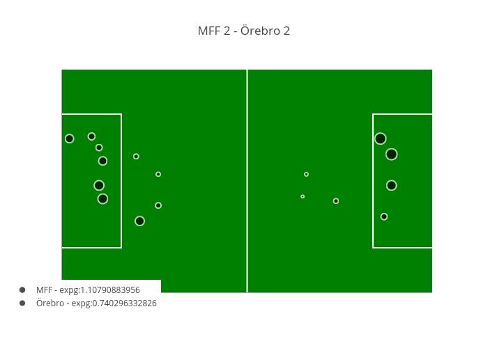 MFF 2 - Örebro 2