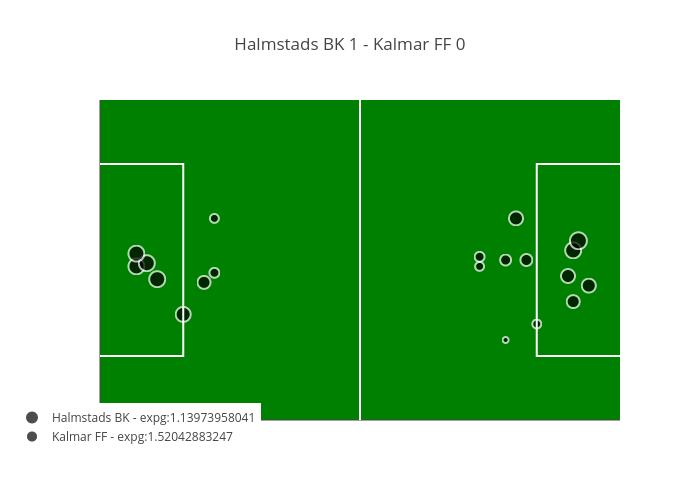 Halmstads BK 1 - Kalmar FF 0