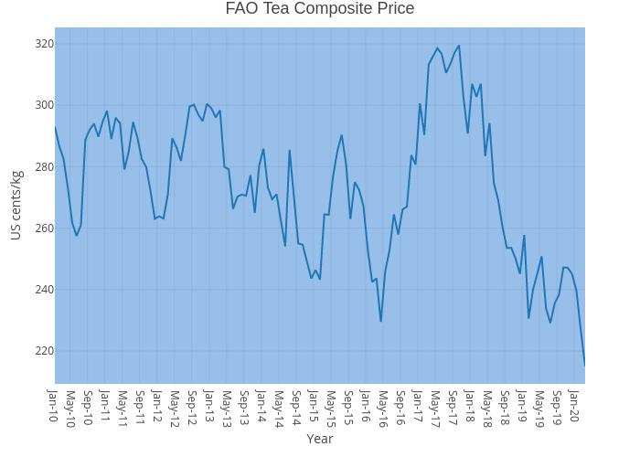 FAO Tea Composite Price | line chart made by Fao_est_statistics | plotly