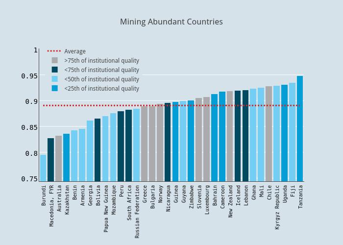 Mining Abundant Countries | stacked bar chart made by Faro | plotly