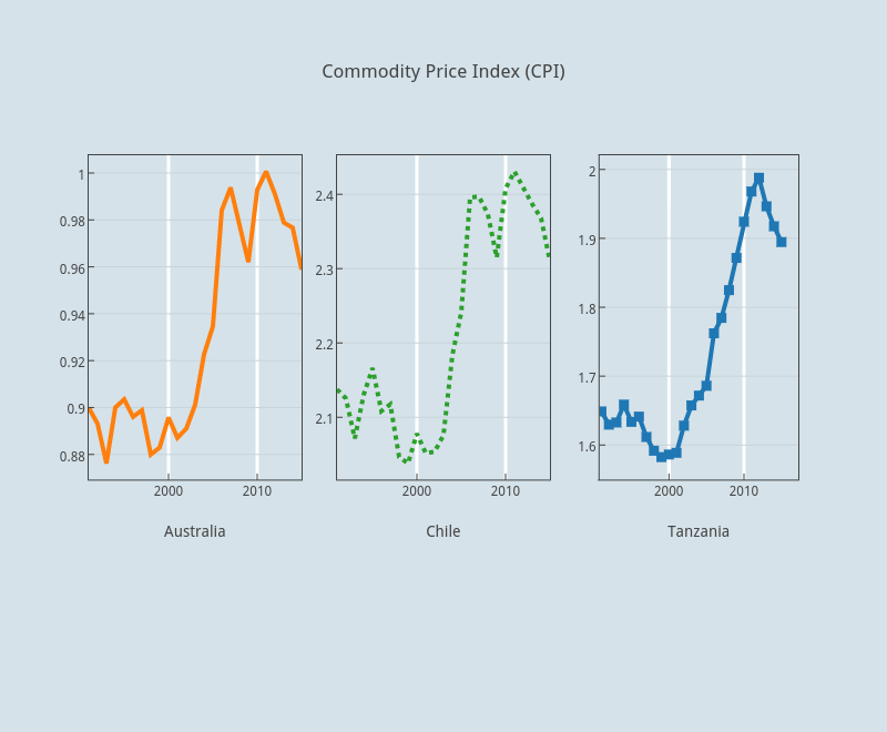 Commodity Price Index (CPI) | line chart made by Faro | plotly
