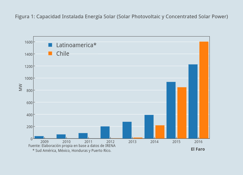Figura 1: Capacidad Instalada Energía Solar (Solar Photovoltaic y Concentrated Solar Power) | grouped bar chart made by Faro | plotly