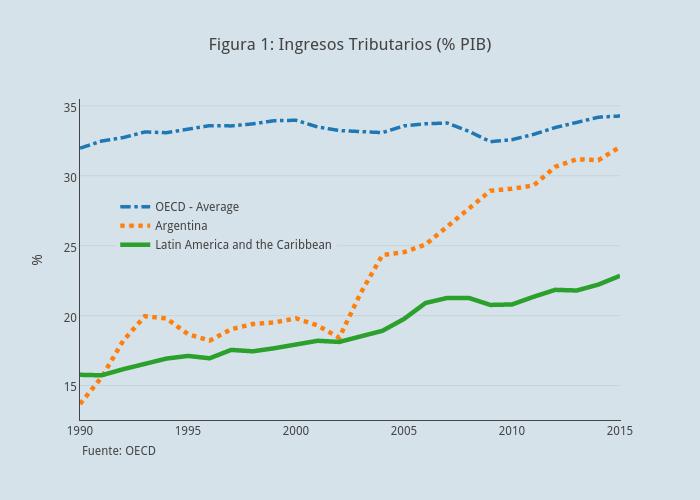 Figura 1: Ingresos Tributarios (% PIB) | line chart made by Faro | plotly