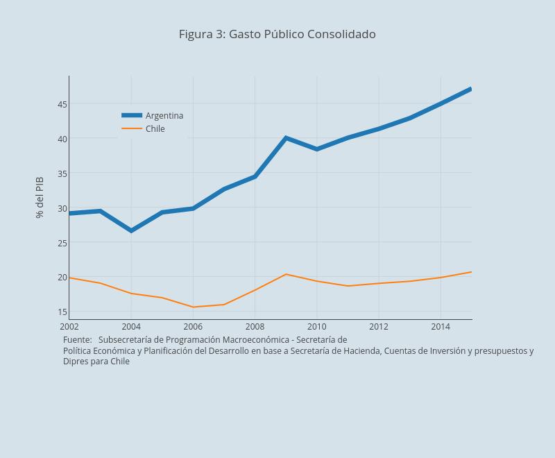 Figura 3: Gasto Público Consolidado  | line chart made by Faro | plotly