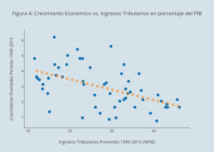 Figura 4: Crecimiento Económico vs. Ingresos Tributarios en porcentaje del PIB | scatter chart made by Faro | plotly