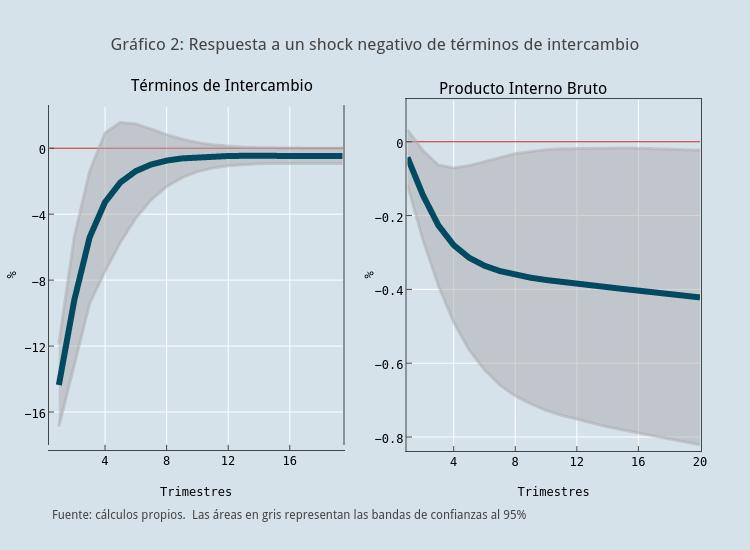 Gráfico 2: Respuesta a un shock negativo de terminos de intercambio