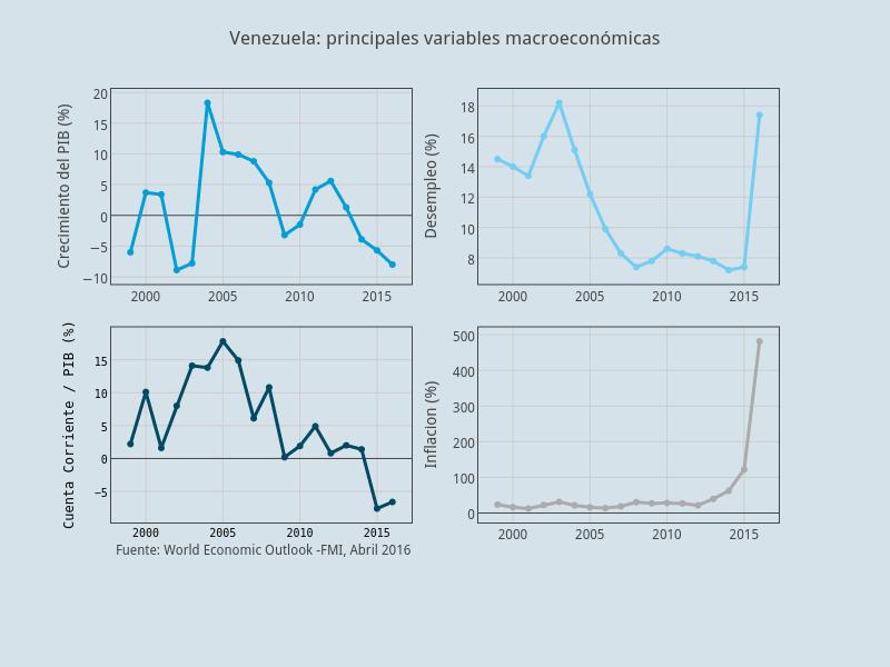 Venezuela: principales variables macroeconómicas
