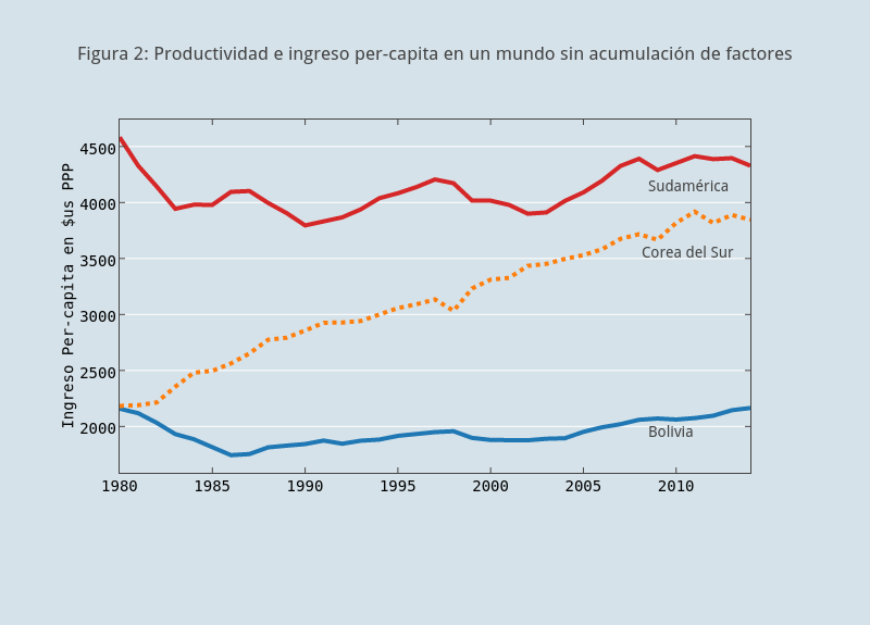 Figura 2: Productividad e ingreso per-capita en un mundo sin acumulación de factores