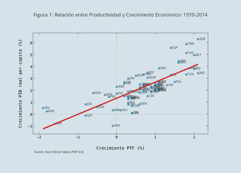 Figura 1: Relación entre Productividad y Crecimiento Económico: 1970-2014