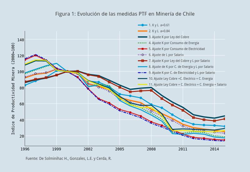 Figura 1: Evolución de las medidas PTF en Minería de Chile