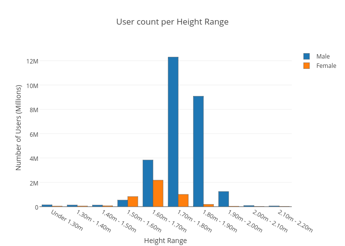 User count per Height Range
