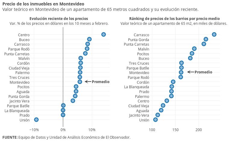 Variación (%) vs Precio medio