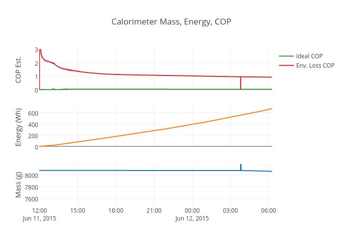 Calorimeter Mass, Energy, COP
