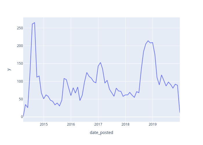 y vs date_posted | line chart made by Felix.vemmer | plotly