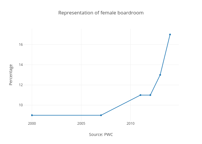 Representation of female boardroom  | scatter chart made by Feride | plotly