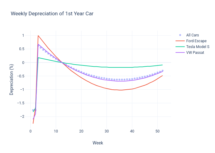 Weekly Depreciation of 1st Year Car | scatter chart made by Fgill | plotly