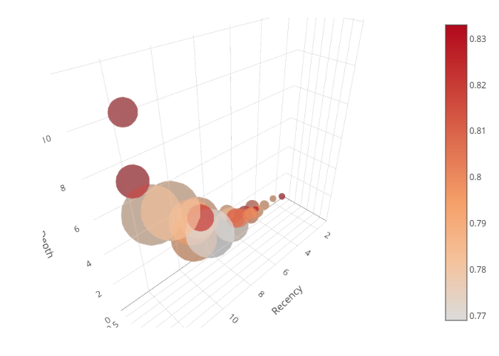 scatter3d made by Fibi | plotly