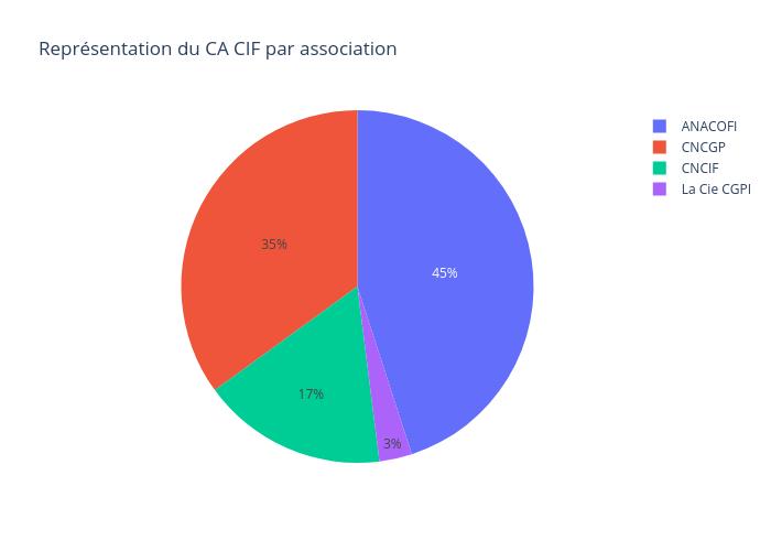Représentation du CA CIF par association | pie made by Finary | plotly
