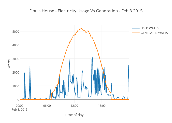 Finn's House - Electricity Usage Vs Generation - Feb 3 2015