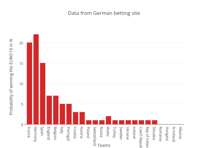 Data from German betting site | bar chart made by Flovv | plotly