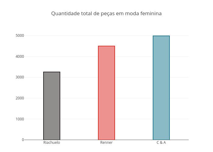 Quantidade total de peças em moda feminina   bar chart made by Fmn18   plotly