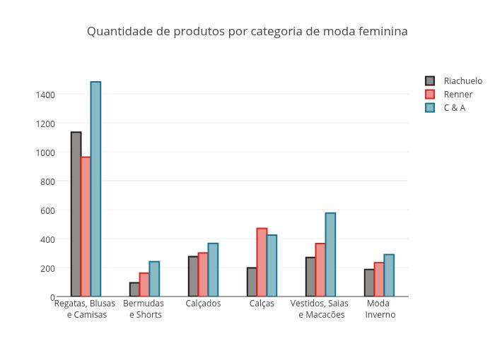 Quantidade de produtos por categoria de moda feminina | grouped bar chart made by Fmn18 | plotly