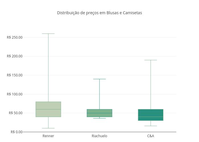 Distribuição de preços em Blusas e Camisetas | box plot made by Fmn18 | plotly