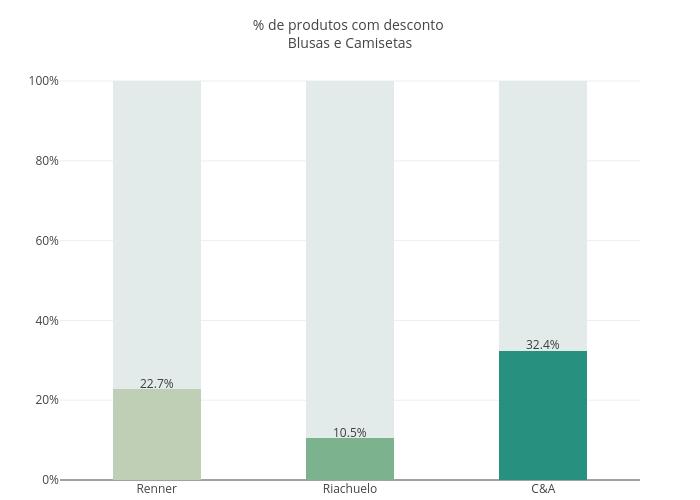 % de produtos com desconto Blusas e Camisetas | stacked bar chart made by Fmn18 | plotly