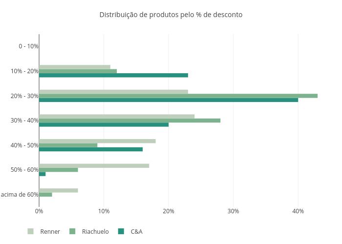 Distribuição de produtos pelo % de desconto   bar chart made by Fmn18   plotly