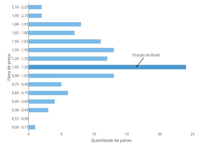 | bar chart made by Fmn18 | plotly