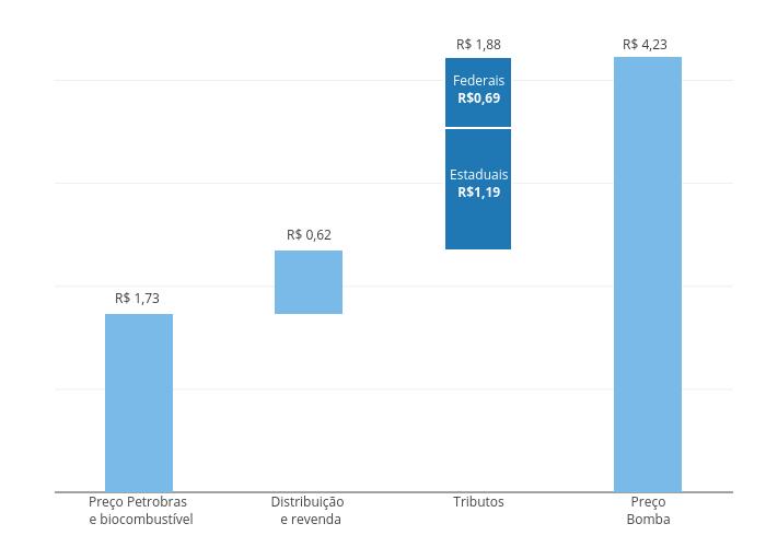 Invisível, Preço total, Margens de revenda e distribuição, Impostos Federais, Refinaria   stacked bar chart made by Fmn18   plotly
