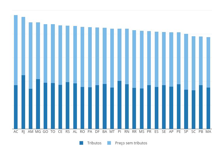 Tributos vs Preço sem tributos   stacked bar chart made by Fmn18   plotly