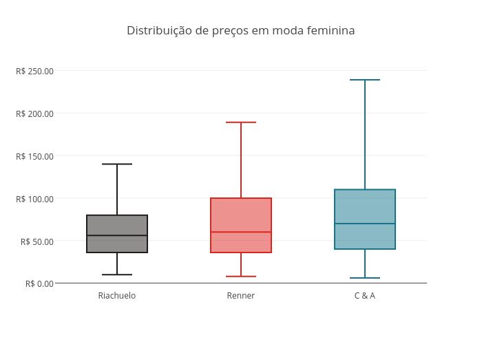Distribuição de preços em moda feminina | box plot made by Fmn18 | plotly