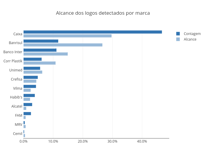 Alcance dos logos detectados por marca   grouped bar chart made by Fmn18   plotly