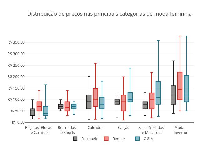 Distribuição de preços nas principais categorias de moda feminina | box plot made by Fmn18 | plotly