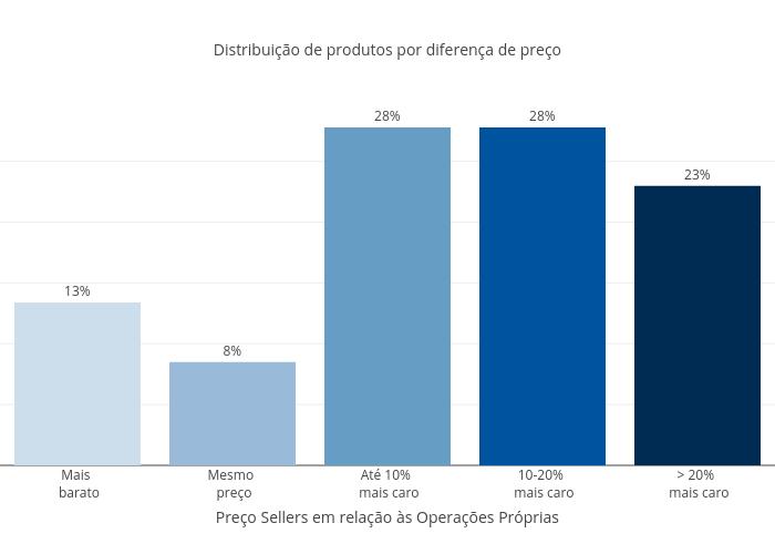 Distribuição de produtos por diferença de preço | bar chart made by Fmn18 | plotly