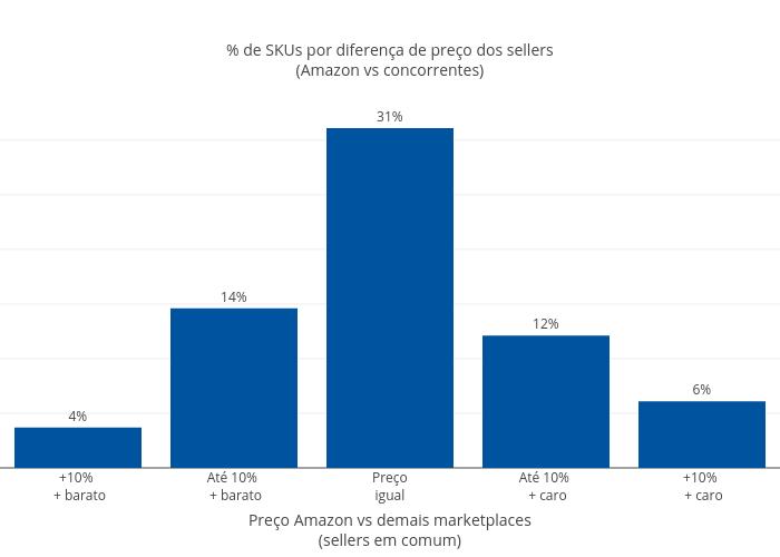 % de SKUs por diferença de preço dos sellers<br>(Amazon vs concorrentes) | bar chart made by Fmn18 | plotly