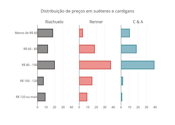 Distribuição de preços em suéteres e cardigans | bar chart made by Fmn18 | plotly