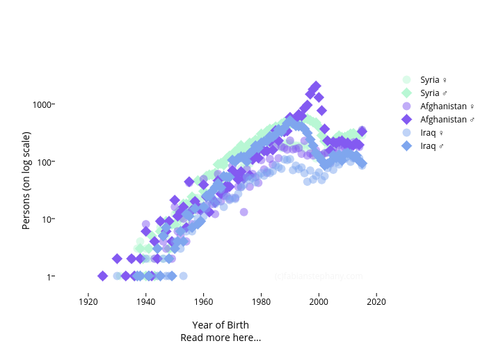 Persons (on log scale) vs Year of BirthRead more here... | scatter chart made by Fns27 | plotly