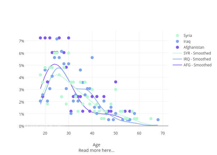 AFG - Smoothed, IRQ - Smoothed, SYR - Smoothed, Afghanistan, Iraq, Syria | line chart made by Fns27 | plotly