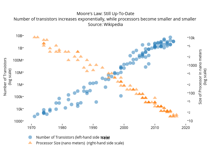 Moore's Law: Still Up-To-DateNumber of transistors increases exponentially, while processors become smaller and smaller Source: Wikipedia | scatter chart made by Fns27 | plotly